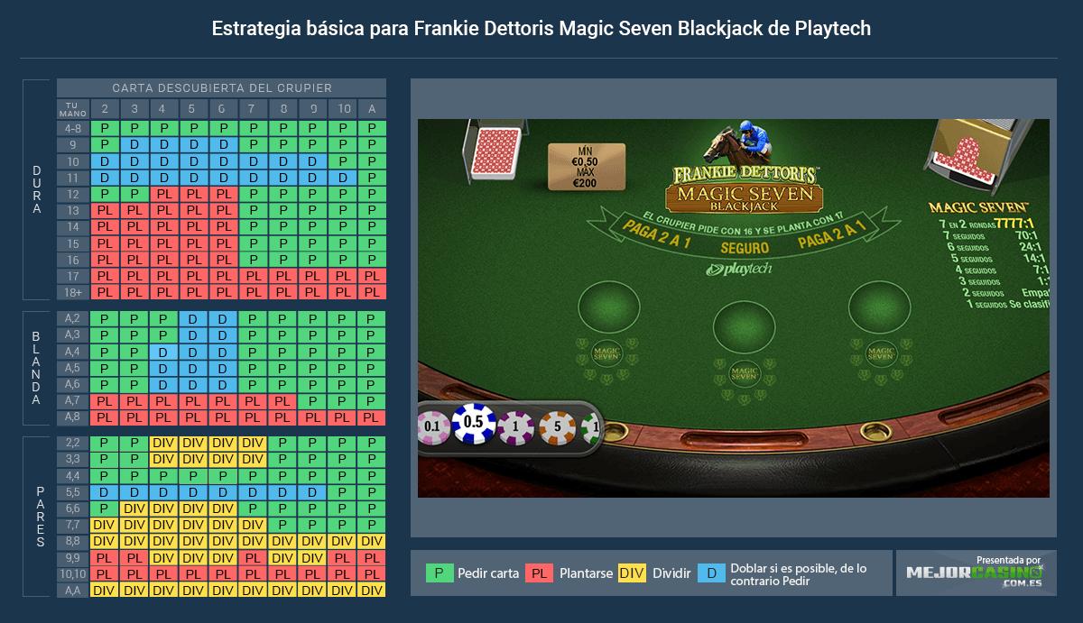 Frankie Dettoris Magic Seven Slot Machine